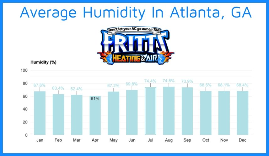 Humidity Levels In Atlanta | Fritts Heating & Air